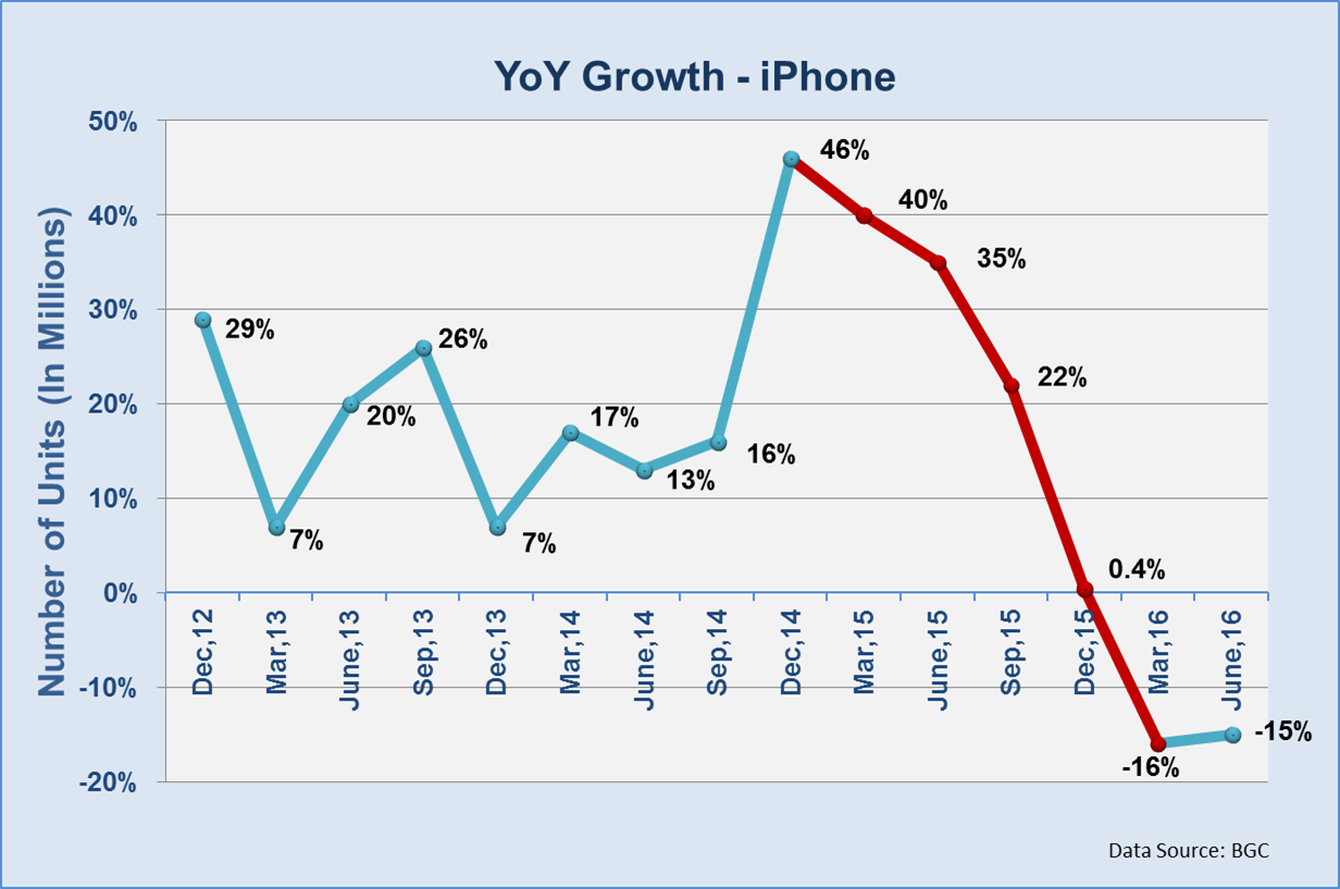 YOY iPhone growth - 9-19-16 updated