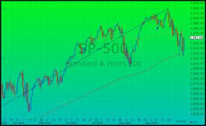 SP500 - 10-8-2014